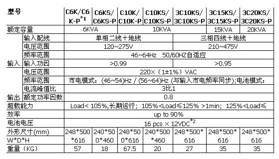 山特C/3C系列 (C6k-3C20kS)(图2)